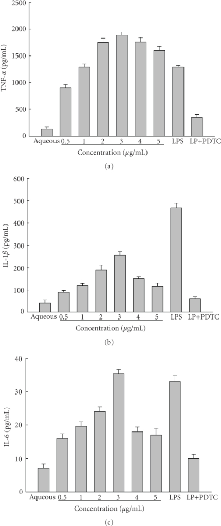 The effect ofdifferent concentrations of LP on the production of TNF-α (a), IL-6 (b), andIL-1β (c) in THP-1 cells. Dose-dependent induction of TNF-α (a), IL-6 (b), and IL-1β (c) was seen in THP-1 cells after 24 hours of stimulation with 0.5 to 5 μg/mL of LP, 3 μg/mL of LP in combination with 25 μM PDTC, or 0.1 μg/mL LPS. In this experiment THP-1 cells stimulated with aqueous phase were used as the negative control. Proinflammatory cytokine levels were determined by ELISA as indicated in Section 2. The results were representative of three independent experiments.