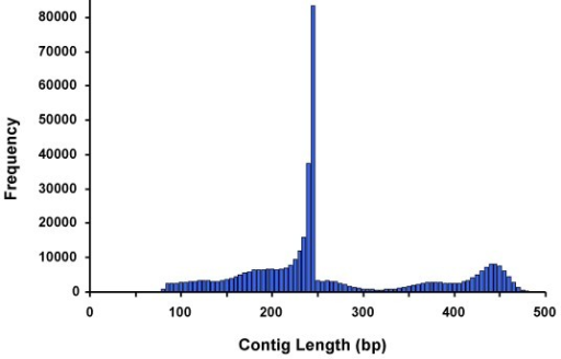 Distribution of the contig lengths showing that most of the contigs consist of reads from one end of the restriction fragments. About 25% of the contigs span the entire restriction fragment.