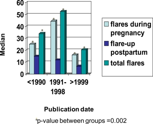 The frequency of SLE peripartum flares in the literature prior to 1990 vs most recent data.