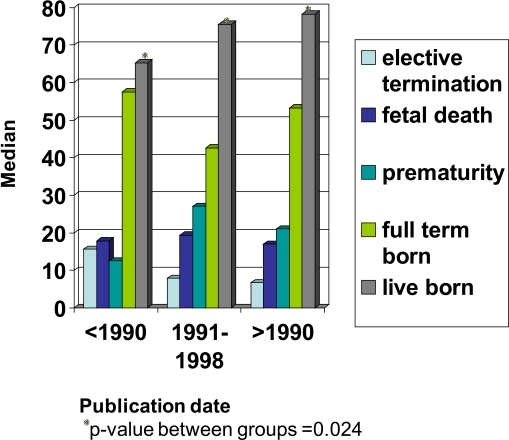 The frequency of SLE pregnancy outcomes in the literature prior to 1990 vs most recent data.