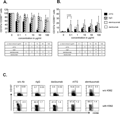 Rabbit ATG and alemtuzumab influence the degranulation of peripheral blood CD3−CD56dim NK cells.(A) K562 cells (E/T ratio 2∶1) and CD107a antibody were added to NK cells cultured with IL-2 (200 IU/ml) and varying concentrations of rATG, alemtuzumab, daclizumab and rIgG. NK cells were harvested and stained for CD3 and CD56. For analysis the percentage of CD107a+ NK cells of controls (without K562) was subtracted from the CD107a+ NK cells co-incubated with K562 cells. Values demonstrate CD107a expression on CD56dim NK cells normalized to untreated cells, which were set at 100%. Results are displayed as means±SD for 5 independent experiments. Asterisks (*) indicate values that showed significantly less degranulation compared to untreated controls: *p<0.05, ** p<0.01, *** p<0.001. (B) A degranulation assay was performed (A) without the addition of K562 cells. Results are displayed as the mean of CD107a+ cells on CD56dim NK cells±SD (n = 5). Asterisks (*) indicate values that showed significantly higher degranulation compared to untreated controls: *p<0.05, ** p<0.01, *** p<0.001. (C) Representative FACS dot plots of CD56+CD3− NK cells stained for CD107a. Treatment with 0.1 µg/ml rATG and alemtuzumab produced a higher induction of CD107a in CD56dim NK cells compared to 0.1 µg/ml daclizumab and rIgG.