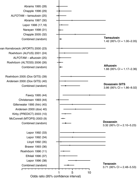 Odds of developing a vascular-related adverse event while on specific α1-adrenergic receptor blockers. Sizes of the data markers are indicative of the relative weight of each study. The bar is representative of the 95% confidence interval