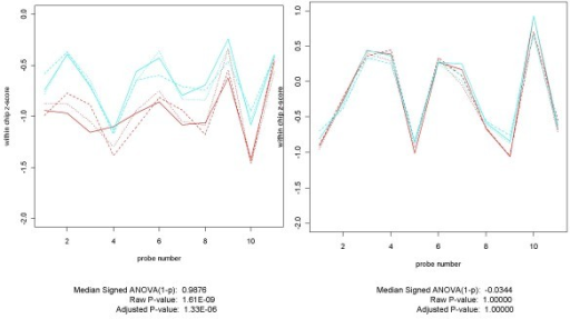 Plots of comparisons involving lowest concentrations -- One differentially expressed, the other not. These two genes, AFFX-r2-TagE_at (on the left) and 205790_at (on the right) are each spiked in at the lowest concentration (0.125 pM) in the Affymetrix HGU-133A Latin Square experiment. When this condition (in cyan) is compared with the non-spiked-in condition (in red), AFFX-r2-TagE appears to be differentially expressed while 205790_at does not. Using genes at low concentrations for assessing the effectiveness of differential expression algorithms presents some unique challenges. Sometimes, as for AFFX-r2-TagE, the gene is differentially expressed in the CEL files, in which case it is a suitable candidate for evaluating data analysis procedures. Frequently, however, as illustrated by 205790_at, the effect of the small initial difference in concentrations is wiped out by the many processing steps that occur on the way to creating CEL files. What results is a gene that is not differentially expressed at the CEL file level. It may be no easy task to identify which genes fall into which category.
