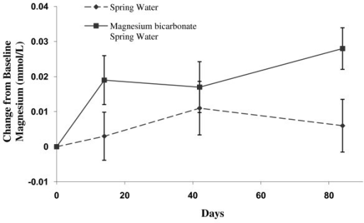 Change in serum Magnesium in the Magnesium Bicarbonate supplemented spring water and spring water (control) groups at Day 14, 42 and 84. Values are mean ± standard error by treatment group and study day