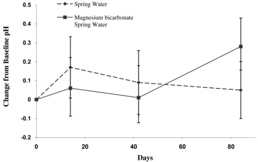 Change in Urinary pH in Magnesium Bicarbonate supplemented water and spring water (control) groups at Day 14, 42 and 84. Values are mean ± standard error by treatment group and study day