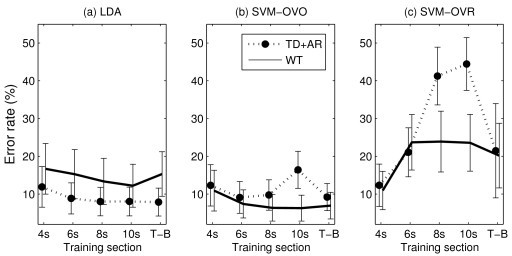 Error rates depending on the training section. Performance (mean and standard deviation) of the different combinations of feature sets and classifiers (a): LDA; (b): SVM-OVO; (c): SVM-OVR, depending on the training sections as defined in Figure 2.