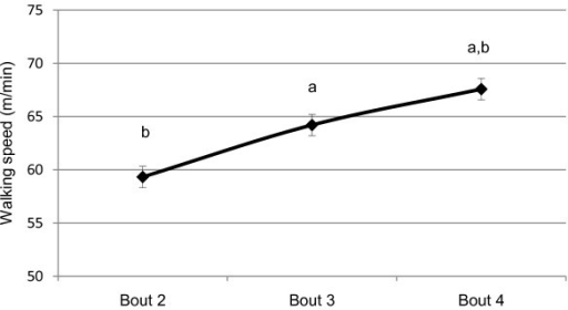 Self selected walking speed during breaks in sedentary bouts (mean ± SE). a significantly different than bout 2 (p < .05). b significantly different than bout 3 (p < .05). Note. Bout 1 consisted of 30 consecutive minutes of sitting. Bout 2 consisted of 14 minutes of sitting, 1 minute of walking, and 15 minutes of sitting. Bout 3 consisted of 13 minutes of sitting, 2 minutes of walking, and 15 minutes of sitting. Bout 4 consisted of 13 minutes of sitting, 5 minutes of walking, and 12 minutes of sitting.