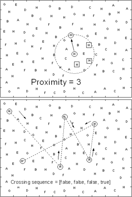 Examples of the computation of Proximity (2a) and Crossing (2b) variables.