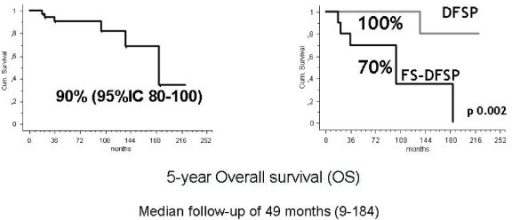 Overall Survival. Five-year overall survival (OS) in 40 DFSP patients with localized disease and metastatic disease at presentation (left). Five-year overall survival (OS) according to histology (right).