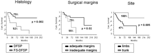 Five-year event free survival (EFS) according to histology, adequacy of surgical margins and site.