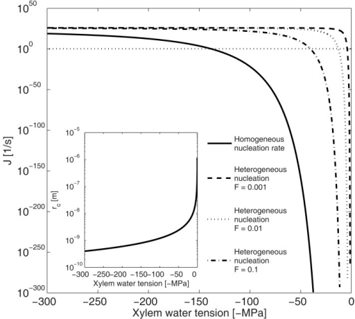 Dependence of nucleation rate (J) and critical radius (rc insert) on xylem water tension for homogenous and heterogeneous vaporization of water in a conduit 50 μm in diameter and 20 mm in length. Homogenous nucleation rate at xylem tensions < 100 MPa is so low, and the critical radius so large, that bubble formation is unlikely. The energy barrier for nucleation (Eq. 2) has to decrease by a factor (F; Eq. 8) of 10 for heterogeneous vaporization of water to become likely at xylem water tensions below −50 MPa. The horizontal line shows the nucleation rate at which bubble formation becomes likely in conduits of this size (Eq. 9).