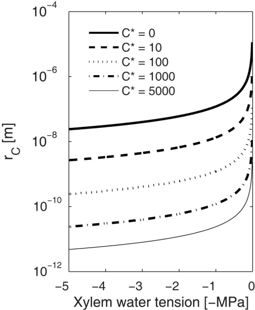 Dependence of the critical radius (rc) of a gas bubble on xylem water tension at different solute concentrations (C*). Bubbles larger than rc at a certain tension will grow spontaneously and smaller will redissolve to the solution. Similarly, during thawing, smaller bubbles than rc are more likely to redissolve, and the higher the xylem water tension or gas concentration the smaller the bubble has to be to redissolve. This means that while bubble formation is more likely at high freezing velocities (high Pe leads to high C*), the small bubbles are more likely to redissolve during thawing than bubbles that may form during slow freezing.