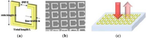 (a) The designed SRR unit cell; (b) SEM images of fabricated planar SRRs; (c) Schematic reflectance measurement upon the SRR-based plasmonic sensor. Here no optical coupler is required to excite plasmonic resonance. The details of the measured geometric parameters of five samples can be found in supporting information [83].