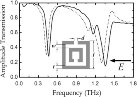 Frequency-dependent amplitude transmission of a double SRR metamaterial without (solid curves) and with (dotted curves) photoresist overlayers of 16 μm thickness [81].