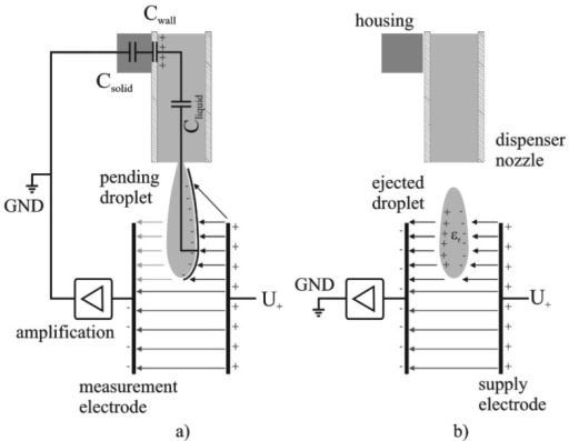 Two electrical equivalent circuits occurring during droplet ejection (a) a pending droplet is connected to the electronic system by capacitive coupling; (b) a droplet after tear-off acts as dielectric body.