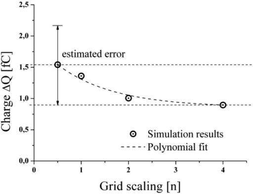 Results of the accomplished grid study to evaluate the accuracy of the used computational grid.