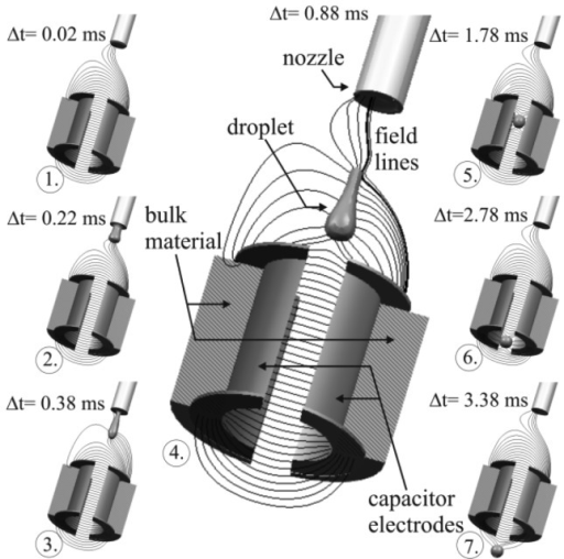 Simulated field distribution and droplet flight through the capacitor, including the droplet ejection process.