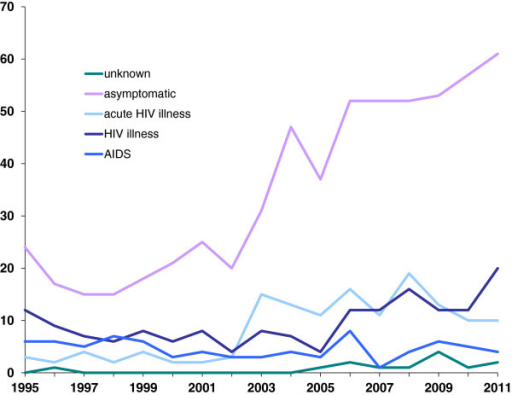 Number of MSM diagnosed with HIV infection in 1995-2011 in Norway, by year of diagnosis and clinical symptoms.