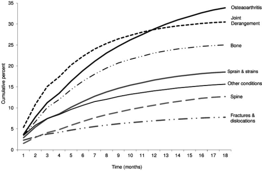 Cumulative percent curve for proportion of patients receiving orthopaedic surgery by diagnostic groups at initial ambulatory visit to orthopaedic surgeons.