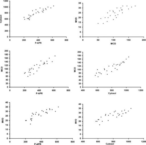 Correlation analysis in highly vascularized poorly differentiated (G3) CMCT subgroup between VEGF concentrations from P-APR and VEGF from cytosol (r = 0.83, P= 0.001); VEGF concentrations from P-APR and MVD (r = 0.82, P= 0.001); VEGF concentrations from P-APR and MCD (r = 0.76, P= 0.001); VEGF concentrations from cytosol and MVD (r = 0.71, P= 0.002); VEGF concentrations from cytosol and MCD (r = 0.69, P= 0.003) MVD and MCD (r = 0.71, P= 0.002).