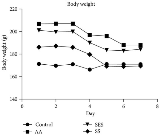 Effects of sesamol and sulfasalazine on the body weight of albino rats. aP < 0.05 as compared to positive control.