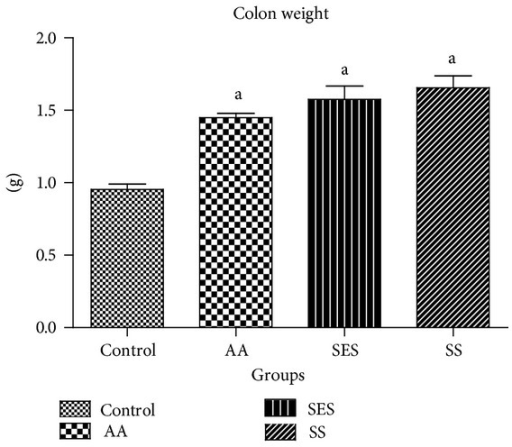 Effects of sesamol and sulfasalazine on colon weight of rats. aP < 0.05 as compared to positive control.