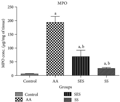 Effect of sesamol and sulfasalazine on the levels of MPO in tissue homogenates. aP < 0.05 as compared to positive control; bP < 0.05 as compared to AA group only.