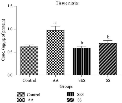 Effects of sesamol and sulfasalazine on the levels of tissue nitrite. aP < 0.05 as compared to positive control; bP < 0.05 as compared to AA group only.