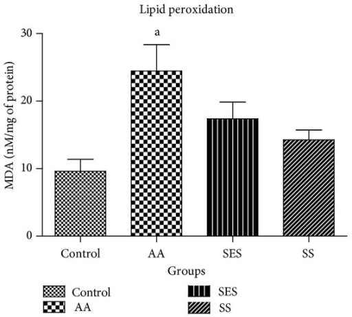 Effect of SES and SS on the concentration of MDA in the colonic tissue homogenates; aP < 0.05 as compared to positive control.