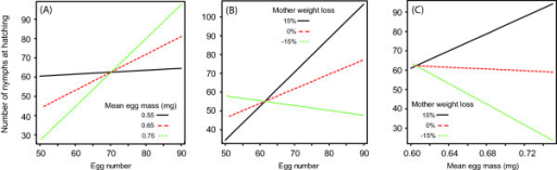 Interacting effects of egg number, egg mass and egg care on nymph number. The number of nymphs produced at hatching resulted from interactions between (A) egg number and mean egg mass, (B) egg number and mother weight loss and (C) mother weight loss and mean egg mass. As an illustration, the regressions lines are given for when (A) the mean egg mass was 0.55 mg (black), 0.65 mg (red) and 0.75 mg (green), as well as when (B & C) the relative female weight loss was 15% (black), 0% (red) or −15% (green).