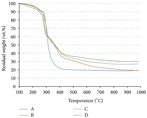 TGA curves of samples A, B, C, and D.