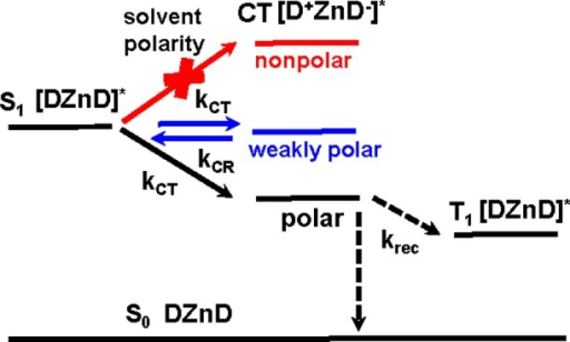 A simplified jablonski diagram illustrating the depende open i a simplified jablonski diagram illustrating the dependence of thesymmetry breaking charge transfer process on solvent ccuart Gallery