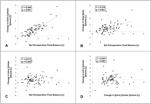 Associations between pre- to postoperative changes in volume status and net perioperative fluid balance.Scatter plots. Regression equations are as follows: A Change in Extracellular Volume = 0.73×Net Perioperative Fluid Balance –0.37. B Change in Total Body volume = 0.91×Net Perioperative Fluid Balance –0.43. C No linear correlation between Change in Intracellular Volume and Net Perioperative Fluid Balance. D No linear correlation between Change in Intracellular Volume and Change in Extracellular Volume. Pearson correlation test. R2 = Coefficient of determination.