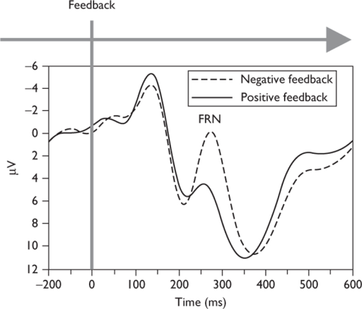 The feedback-related negativity peaks around 300 ms after negative feedback. Reprinted from Walsh and Anderson 37 with permission from Elsevier and Springer. Adaptations are themselves works protected by copyright. So in order to publish this adaptation, authorization must be obtained both from the owner of the copyright in the original work and from the owner of copyright in the translation or adaptation.
