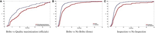 Response times for T1. (A) Bribe vs Quality maximization (officials). (B) Bribe vs No Bribe (firms). (C) Inspection vs No Inspection.