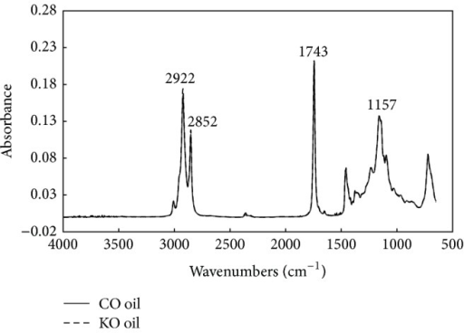 FTIR spectra of canola (CO) and Kizakinonatane (KO) frying oil samples.