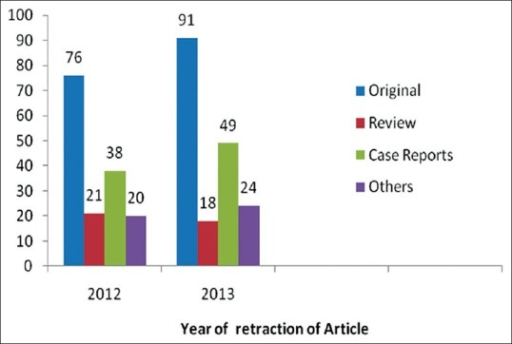 Representing the incidence of retraction of various types of articles