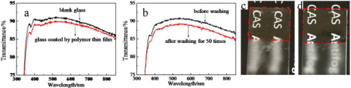 (a) Transmission spectra of blank glass and polymer-coated glass. (b) Transmission spectra of polymer-coated glass before and after 50 washing tests. The film was washed for up to 50 cycles using a sponge at a rate of 50 cycles per minute. If a film is not washed off, the thin film is believed to have good washability and can endure practical washing. (c) Digital image exhibiting antifogging property of polymer-coated glass after 50 washing tests. (d) Digital image exhibiting antifogging property of polymer-coated glass after 100 tape peeling tests. Tape peeling test was applied to examine the adhesion-to-substrate of the thin film. A tape peeling test was carried out by first pressing 3 M Scotch tape (cat. 600) on and then peeling off the thin film. One hundred peeling tests were applied.