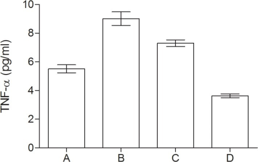 Serum levels of TNF-α (pg/ml) in group of diabetic elderly patients.A—depressive syndrome; B—depressive syndrome and coexisting MCI; C—MCI; D—controls.