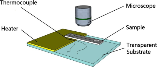 Experimental setup for an evaporation driven flow with a heater: The evaporation end of the sample is placed on the heater and the surface temperature rise of the heater is recorded by the thermocouple