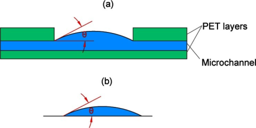 (a) the geometry of the liquid surface within a single pore of our microporous membrane. The shape of the surface will be addressed below. (b) The approximate case of a sessile droplet on a flat surface. The evaporation through the pore in (a) can be approximately described by a model developed for the evaporation of a sessile droplet (b), including the case of a flat liquid surface (i.e., θ = 0)