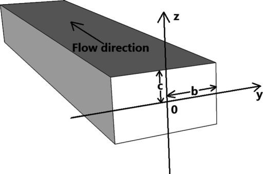 The geometrical channel parameters used for the 2D-PTV analysis