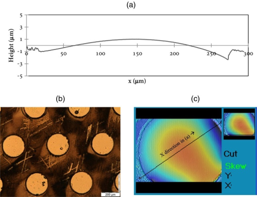 The liquid-air interface profile in a pore during evaporation pumping experiments, measured by interferometry. (a) liquid surface height profile across the center line of a pore; (b) Pores under the microscope; (c) one pore as characterized by an interferometry measurement; the profile in (a) is measured along the line shown in (c)