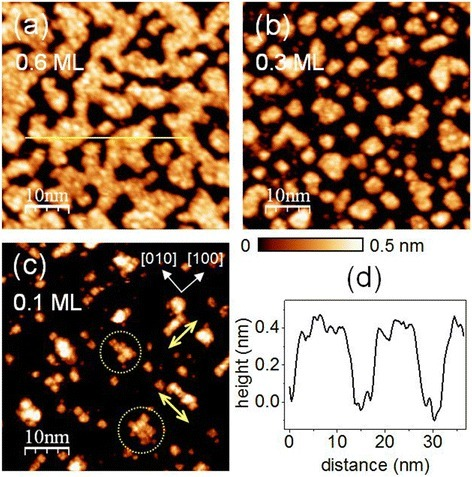 STM images for a coverage dependence of SrTiO3homoepitaxy. The 50 × 50-nm2 STM images of (a) 0.6-ML, (b) 0.3-ML, and (c) 0.1-ML SrTiO3 films grown on (2 × 1) reconstructed 0.1% Nb-doped SrTiO3 (001) surfaces at Tsub = 580°C. The crystallographic axes are shown by the yellow arrows in (c), and some larger islands are indicated by the dotted yellow circles. All STM images were obtained with VS = 2.5 V and Iset = 50 pA. (d) The height profile along the yellow line in (a).