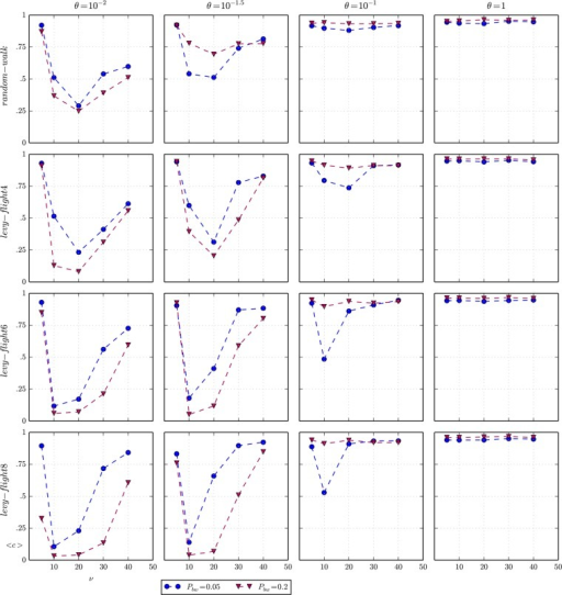 Average cooperation and movement.Matrix of plots of the average cooperation <c> as a function of vision ν for different agents' types of movement (columns) and levels of importance of social capital θ (rows), when the spatial distribution of beached whales is uniform. The maximum standard error of the average of cooperation of all experiments represented in the plots is 0.056.
