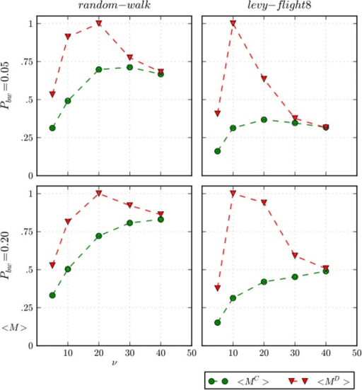 "Average amount of meat for cooperators and defectors.Average amount of meat for cooperators MC and defectors MD over a complete simulation run for two values of Pbw, and ""random-walk"" and ""Lévy-flight8"" movements. The spatial distributions of beached whales is uniform and θ = 10–1.5."