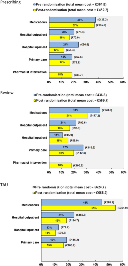 Proportion of unadjusted total mean costs per patient prerandomisation (ie baseline) and at 6 months follow-up, by each main cost component and study arm.