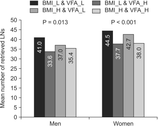 The mean number of retrieved lymph nodes (LNs) according to gender, body mass index (BMI), and visceral fat area (VFA) of patients with gastric cancer undergoing laparoscopic surgery. There was a statistically significant difference in the mean number of retrieved lymph nodes between the 4 subgroups of both men and women (men, P < 0.001; women, P = 0.013). BMI_L, low BMI; BML_H, high BMI; VFA_L, low VFA; VFA_H, high VFA.