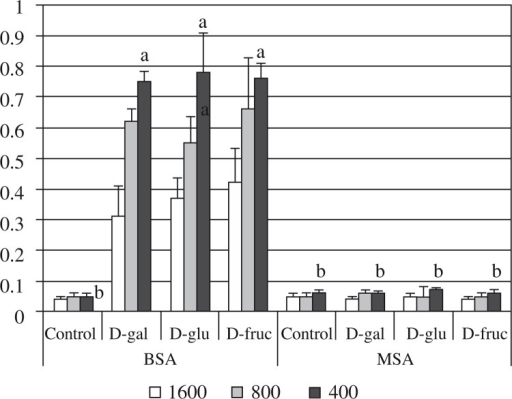 Immunoreactivity to MSA of serum from mice treated with reducing sugars. Serum samples were obtained 6 weeks following treatment with 1,000 mg/kg reducing sugars. BSA or MSA were used as antigens in the ELISA. Data represent means ± SEM of five mice per group. Superscript figures indicate significantly different values (p < 0.05)