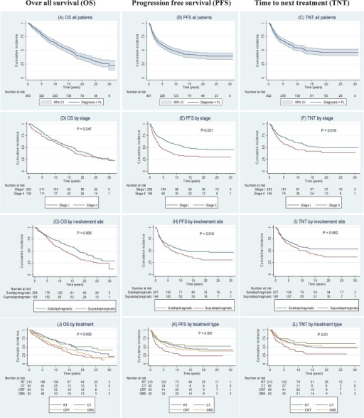 Kaplan-Meier survival curves showing overall survival (OS), progression free survival (PFS) and time to next treatment (TNT).Survival curves are illustrated as follows: (A) OS for all follicular lymphoma (FL) patients; (B) PFS for all FL patients; (C) TNT for all FL patients; (D) OS by stage; (E) PFS by stage; (F)TNT by stage; (G) OS by involvement site; (H) PFS by involvement site; (I) TNT by involvement site; (J) OS by treatment type; (K) PFS by treatment type; and (L) TNT by treatment type. Note: Pointwise confidence bands are not shown when survival curves overlap or run close to each other. P-values in (D) to (I) are from log-rank tests comparing the two groups, in (J) to (L) from generalized log-rank tests comparing all groups.